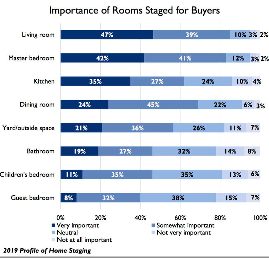 Importance of rooms staged for buyers